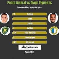 Pedro Amaral vs Diogo Figueiras h2h player stats