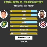 Pedro Amaral vs Francisco Ferreira h2h player stats