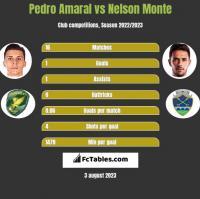 Pedro Amaral vs Nelson Monte h2h player stats