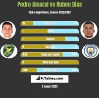 Pedro Amaral vs Ruben Dias h2h player stats