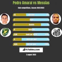 Pedro Amaral vs Messias h2h player stats