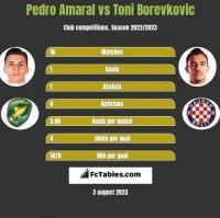 Pedro Amaral vs Toni Borevkovic h2h player stats
