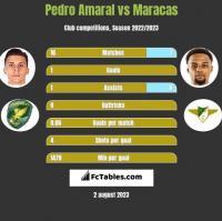 Pedro Amaral vs Maracas h2h player stats