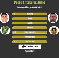 Pedro Amaral vs Junio h2h player stats
