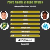Pedro Amaral vs Nuno Tavares h2h player stats
