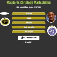 Maudo vs Christoph Martschinko h2h player stats