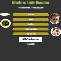 Maudo vs Daniel Drescher h2h player stats
