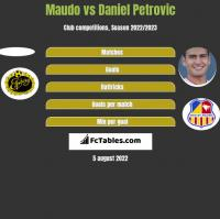 Maudo vs Daniel Petrovic h2h player stats