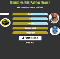 Maudo vs Erik Palmer-Brown h2h player stats