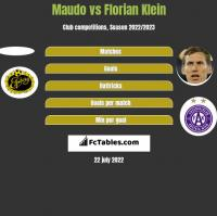 Maudo vs Florian Klein h2h player stats