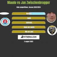 Maudo vs Jan Zwischenbrugger h2h player stats