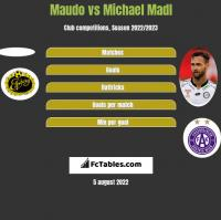 Maudo vs Michael Madl h2h player stats
