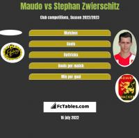Maudo vs Stephan Zwierschitz h2h player stats