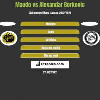 Maudo vs Alexandar Borkovic h2h player stats