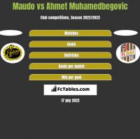 Maudo vs Ahmet Muhamedbegovic h2h player stats