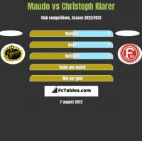 Maudo vs Christoph Klarer h2h player stats