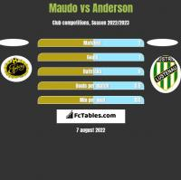 Maudo vs Anderson h2h player stats