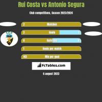 Rui Costa vs Antonio Segura h2h player stats