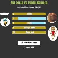 Rui Costa vs Daniel Romera h2h player stats