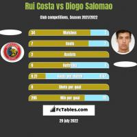 Rui Costa vs Diogo Salomao h2h player stats