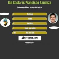 Rui Costa vs Francisco Sandaza h2h player stats