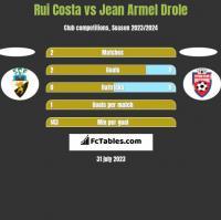 Rui Costa vs Jean Armel Drole h2h player stats