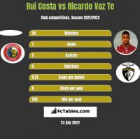 Rui Costa vs Ricardo Vaz Te h2h player stats