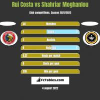 Rui Costa vs Shahriar Moghanlou h2h player stats