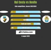 Rui Costa vs Benito h2h player stats