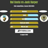 Rui Costa vs Jack Harper h2h player stats