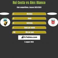 Rui Costa vs Alex Blanco h2h player stats