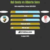 Rui Costa vs Alberto Soro h2h player stats