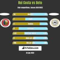 Rui Costa vs Beto h2h player stats