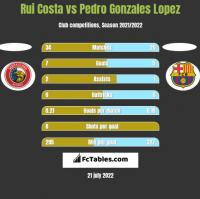 Rui Costa vs Pedro Gonzales Lopez h2h player stats