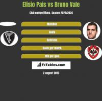Elisio Pais vs Bruno Vale h2h player stats