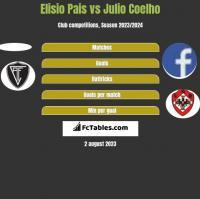 Elisio Pais vs Julio Coelho h2h player stats