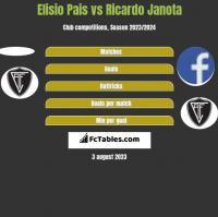 Elisio Pais vs Ricardo Janota h2h player stats