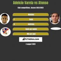 Adelcio Varela vs Afonso h2h player stats