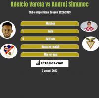 Adelcio Varela vs Andrej Simunec h2h player stats