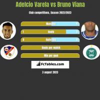 Adelcio Varela vs Bruno Viana h2h player stats