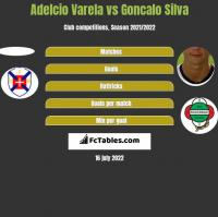 Adelcio Varela vs Goncalo Silva h2h player stats