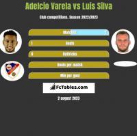 Adelcio Varela vs Luis Silva h2h player stats