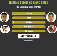 Adelcio Varela vs Diogo Calila h2h player stats
