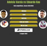 Adelcio Varela vs Eduardo Kau h2h player stats