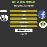 Yuri vs Felix Mathaus h2h player stats