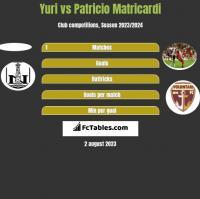 Yuri vs Patricio Matricardi h2h player stats