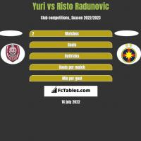 Yuri vs Risto Radunovic h2h player stats