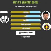 Yuri vs Valentin Cretu h2h player stats