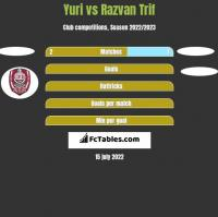 Yuri vs Razvan Trif h2h player stats