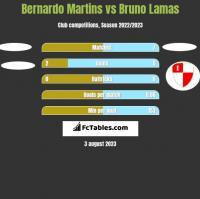 Bernardo Martins vs Bruno Lamas h2h player stats